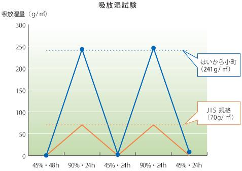 調湿性能のグラフ